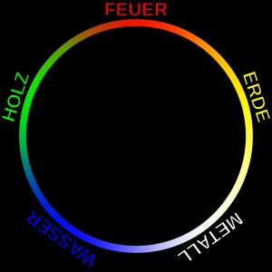 5 Elemente, TCM, Nährungszyklus